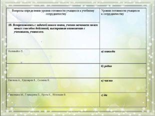 Вопросы определения уровня готовности учащихся к учебному сотрудничествуУров