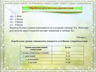 Обработка результатов диагностики «а» - 1 балл «б» - 2 балла «в» - 3 балла «г