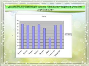 Диаграмма, показывающая уровень готовности учащихся к учебному сотрудничеству