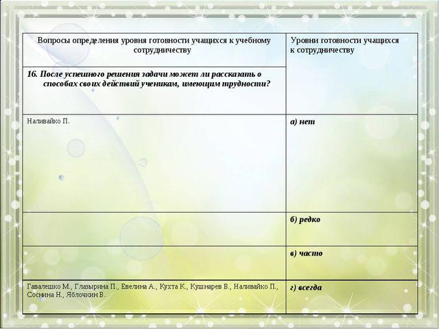 Вопросы определения уровня готовности учащихся к учебному сотрудничествуУров...