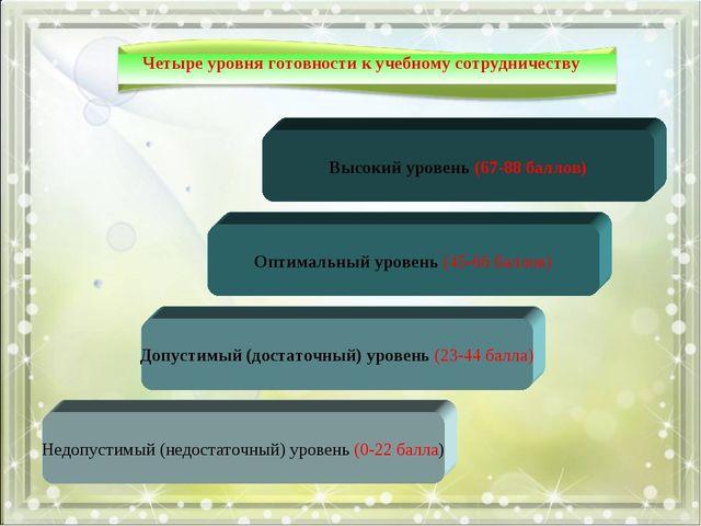Четыре уровня готовности к учебному сотрудничеству Высокий уровень (67-88 бал...