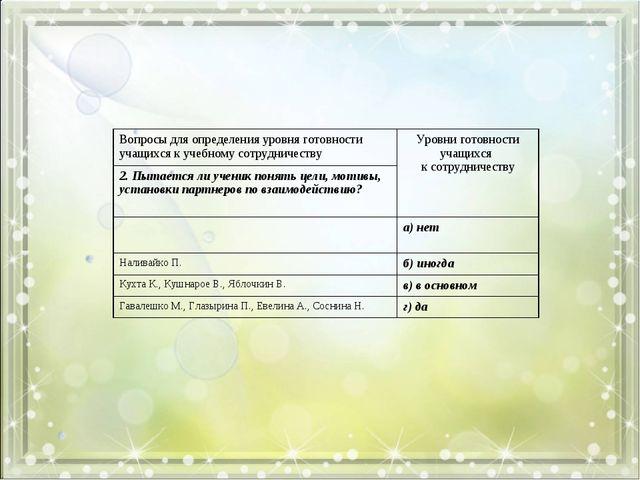 Вопросы для определения уровня готовности учащихся к учебному сотрудничеству...