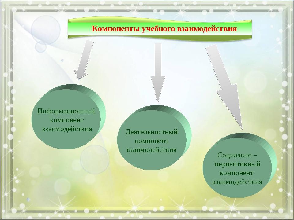 Информационный компонент взаимодействия Деятельностный компонент взаимодейств...