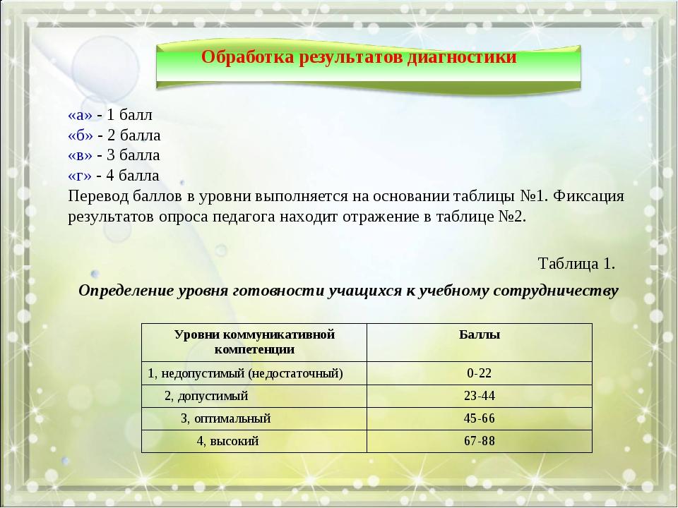 Обработка результатов диагностики «а» - 1 балл «б» - 2 балла «в» - 3 балла «г...