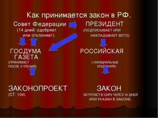 Как принимается закон в РФ. Совет Федерации ПРЕЗИДЕНТ (14 дней: одобряет (ПОД