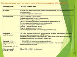Система контроля качества подготовки по биологии учащихся 9-11-х классов Виды