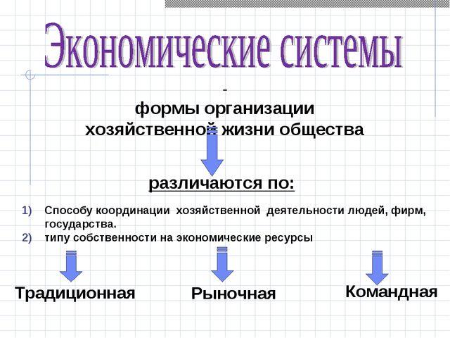 - формы организации хозяйственной жизни общества Способу координации хозяйств...