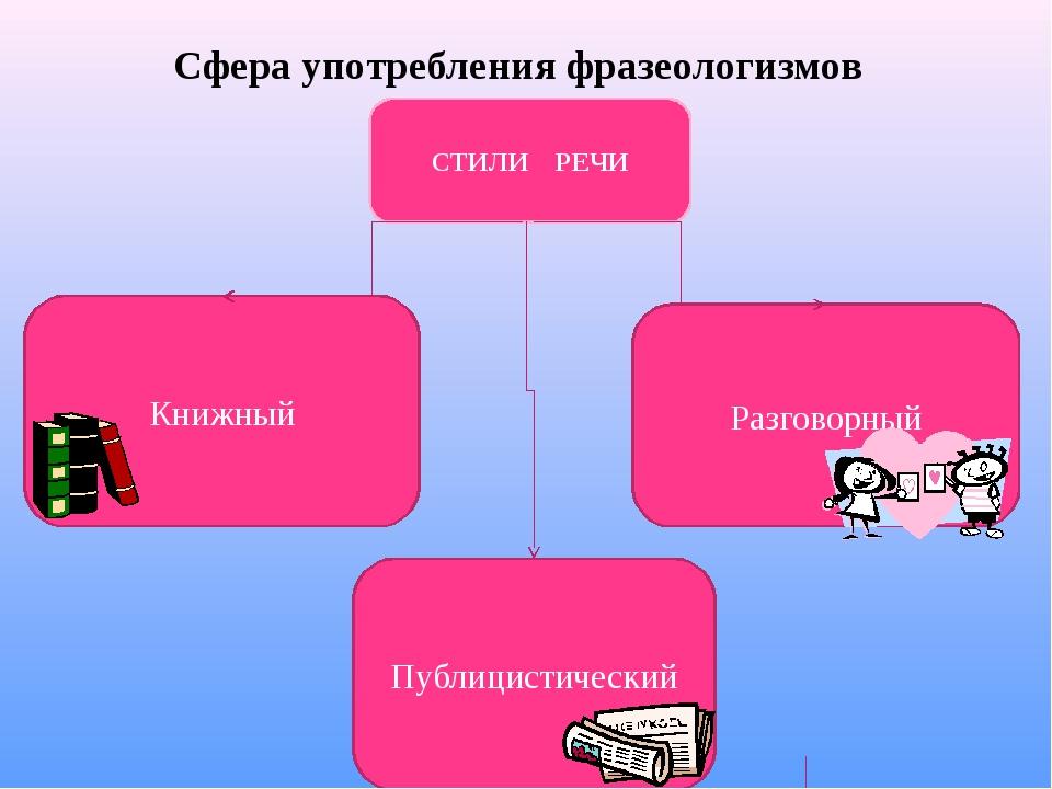 Сфера употребления фразеологизмов Книжный Публицистический Разговорный СТИЛИ...