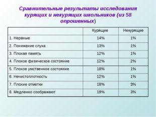 Сравнительные результаты исследования курящих и некурящих школьников (из 58 о
