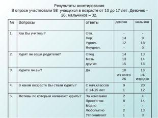 Результаты анкетирования В опросе участвовали 58 учащихся в возрасте от 10 до