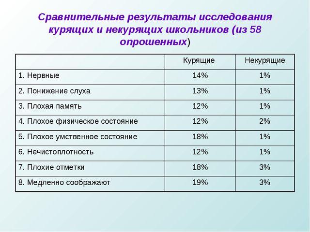 Сравнительные результаты исследования курящих и некурящих школьников (из 58 о...
