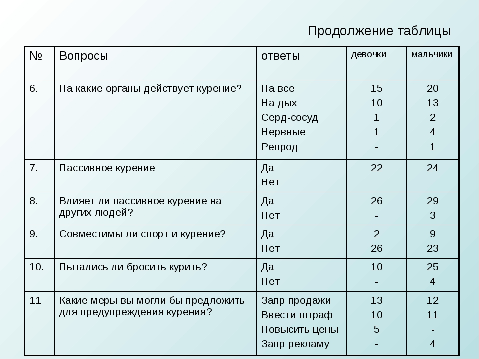 Продолжение таблицы