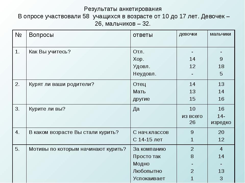 Результаты анкетирования В опросе участвовали 58 учащихся в возрасте от 10 до...