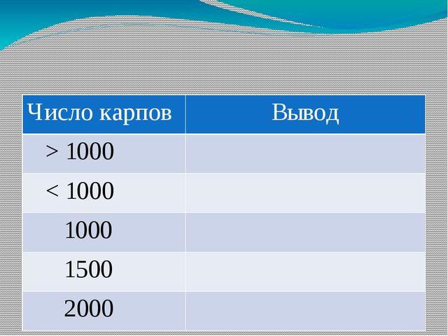 Число карпов Вывод > 1000 < 1000 1000 1500 2000