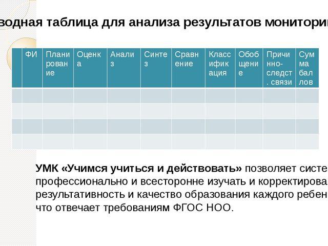 Сводная таблица для анализа результатов мониторинга УМК «Учимся учиться и дей...