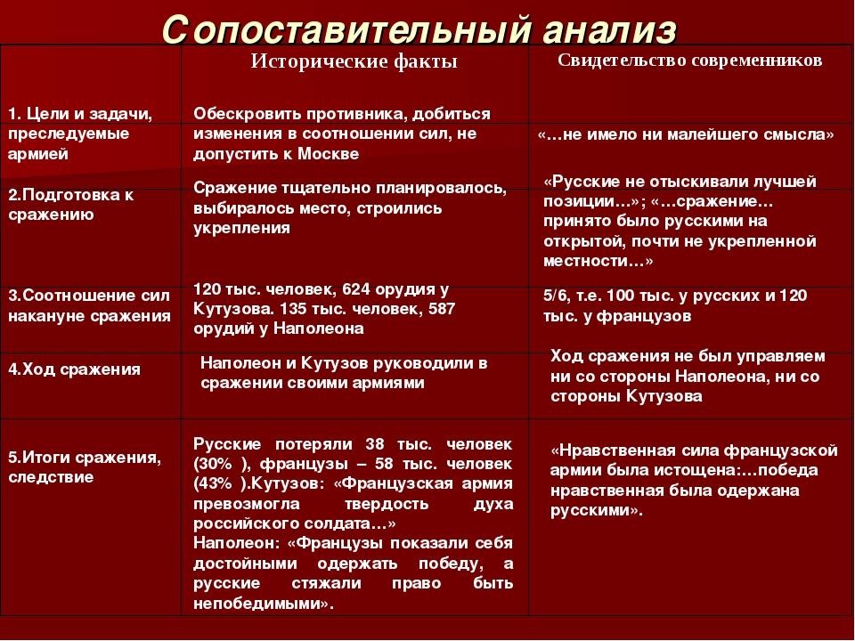 Сопоставительный анализ 1. Цели и задачи, преследуемые армией Обескровить про...
