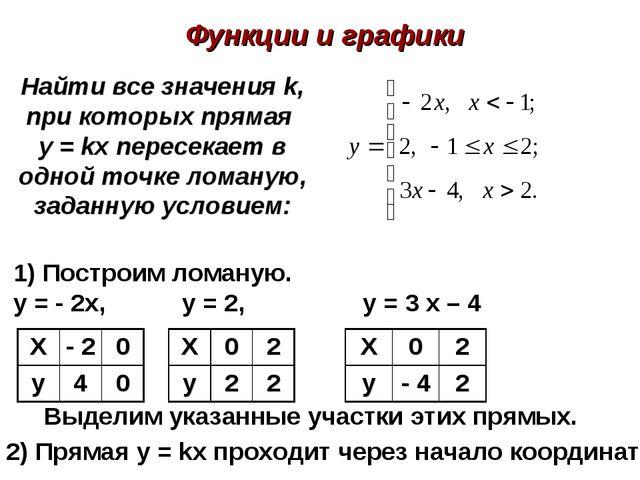 Найти все значения k, при которых прямая y = kx пересекает в одной точке лома...