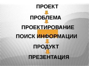 ПРОЕКТ ПРОБЛЕМА ПРОЕКТИРОВАНИЕ ПОИСК ИНФОРМАЦИИ ПРОДУКТ ПРЕЗЕНТАЦИЯ