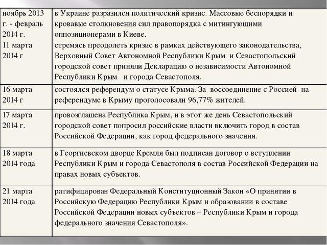 ноябрь 2013 г. - февраль 2014 г. 11 марта 2014 г в Украине разразился политич...