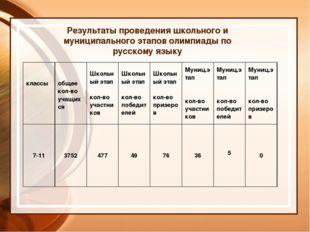 Результаты проведения школьного и муниципального этапов олимпиады по русскому