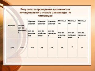 Результаты проведения школьного и муниципального этапов олимпиады по литерату