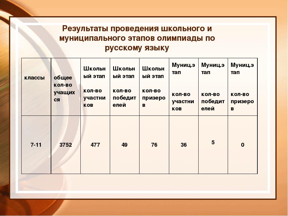 Результаты проведения школьного и муниципального этапов олимпиады по русскому...