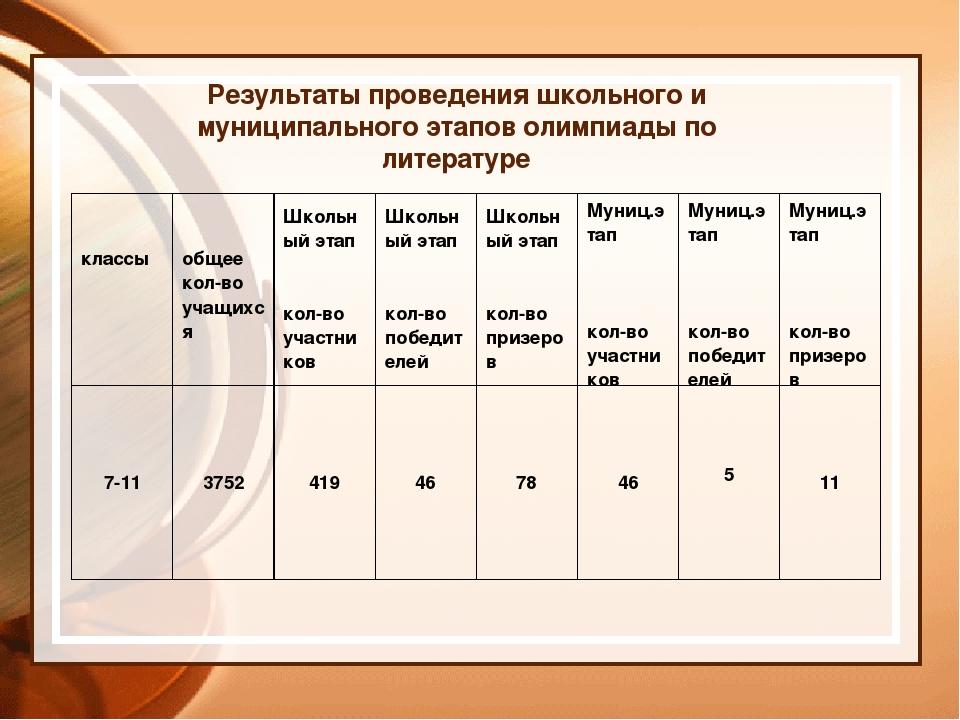 Результаты проведения школьного и муниципального этапов олимпиады по литерату...