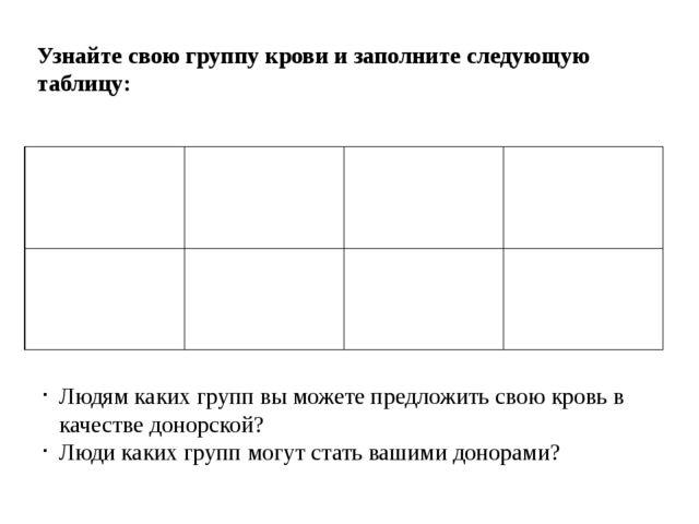 Узнайте свою группу крови и заполните следующую таблицу: Людям каких групп вы...
