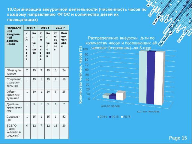 10.Организация внеурочной деятельности (численность часов по каждому направле...