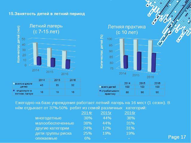 15.Занятость детей в летний период Ежегодно на базе учреждения работает летни...