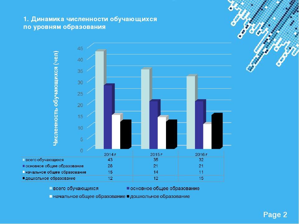1. Динамика численности обучающихся по уровням образования Powerpoint Templat...