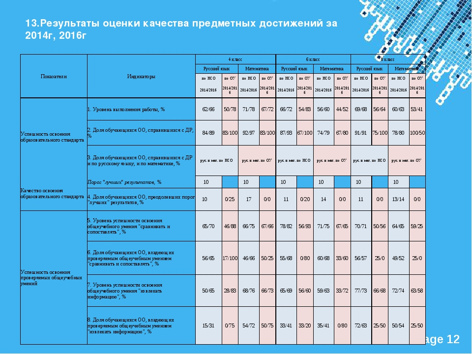 13.Результаты оценки качества предметных достижений за 2014г, 2016г Показател...