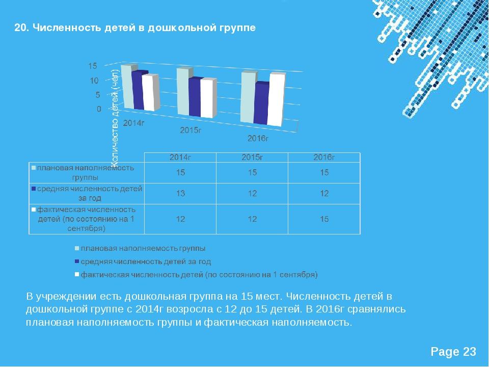 20. Численность детей в дошкольной группе В учреждении есть дошкольная группа...