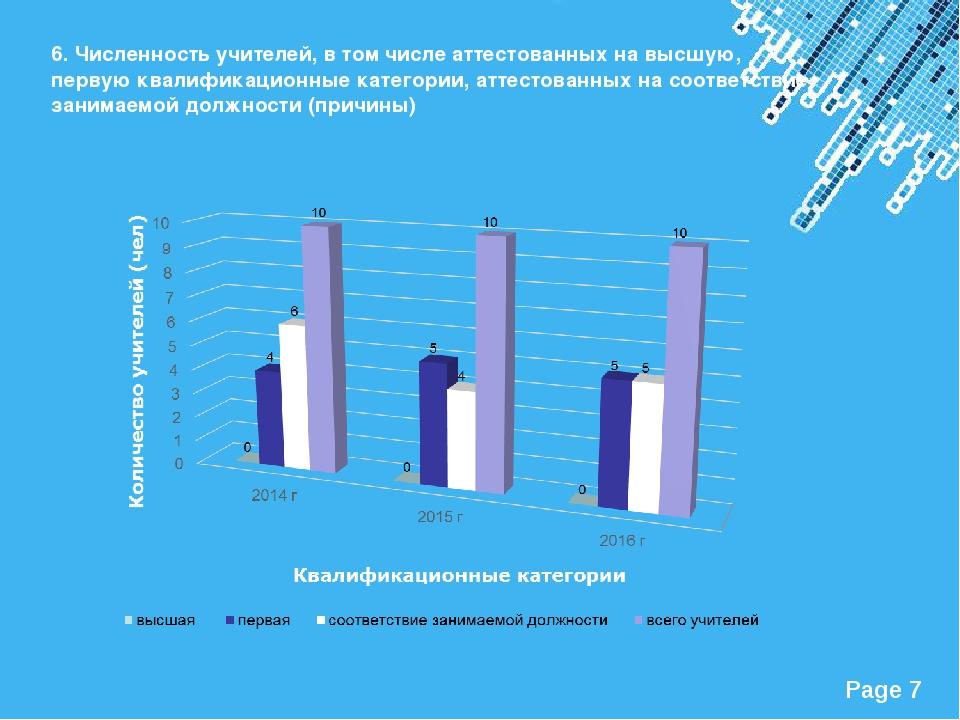 6. Численность учителей, в том числе аттестованных на высшую, первую квалифик...