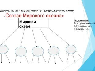 Задание: по атласу заполните предложенную схему «Состав Мирового океана» Мир