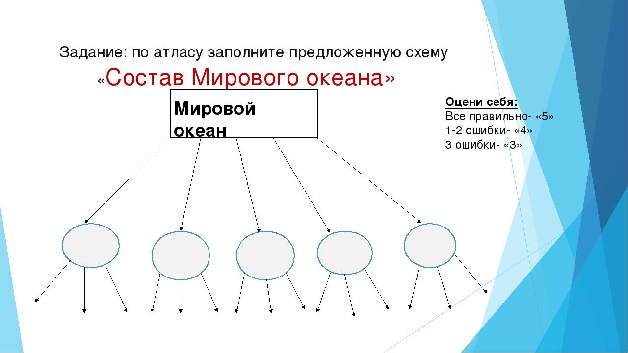 Задание: по атласу заполните предложенную схему «Состав Мирового океана» Мир...