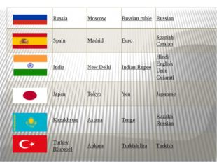 Russia Moscow Russian ruble Russian Spain Madrid Euro Spanish Catalan India