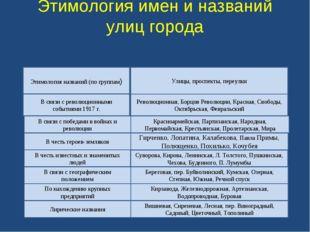 Этимология имен и названий улиц города Этимология названий (по группам) В свя