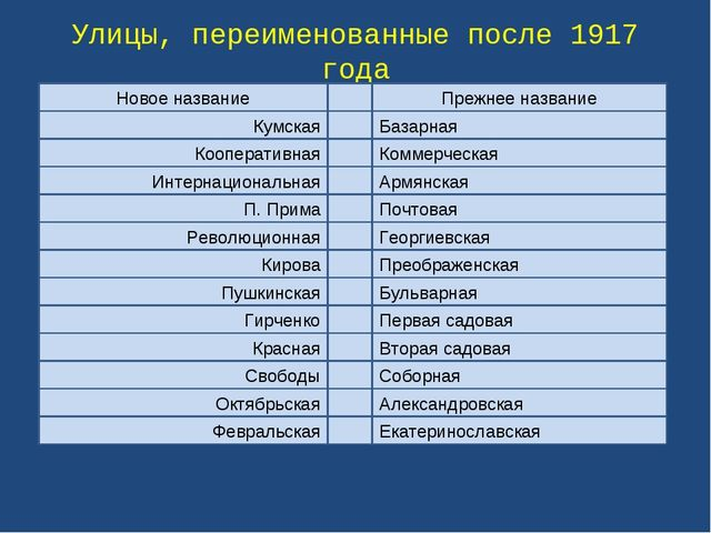 Улицы, переименованные после 1917 года Новое название Прежнее название Кумска...