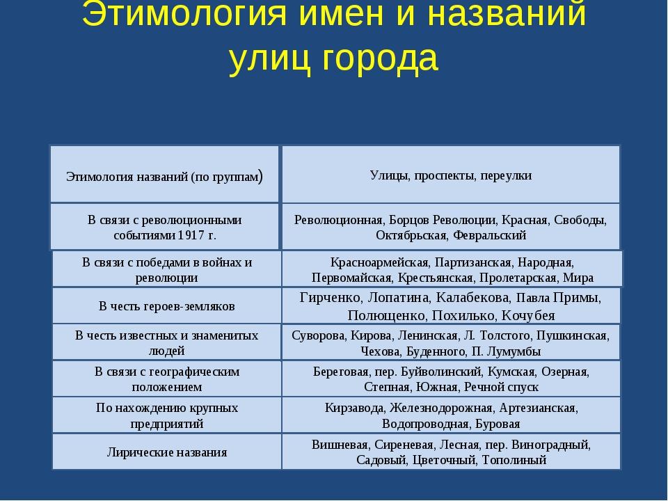 Этимология имен и названий улиц города Этимология названий (по группам) В свя...