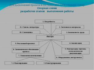 Для выполнения проекта я составил для себя опорную схему Опорная схема разраб