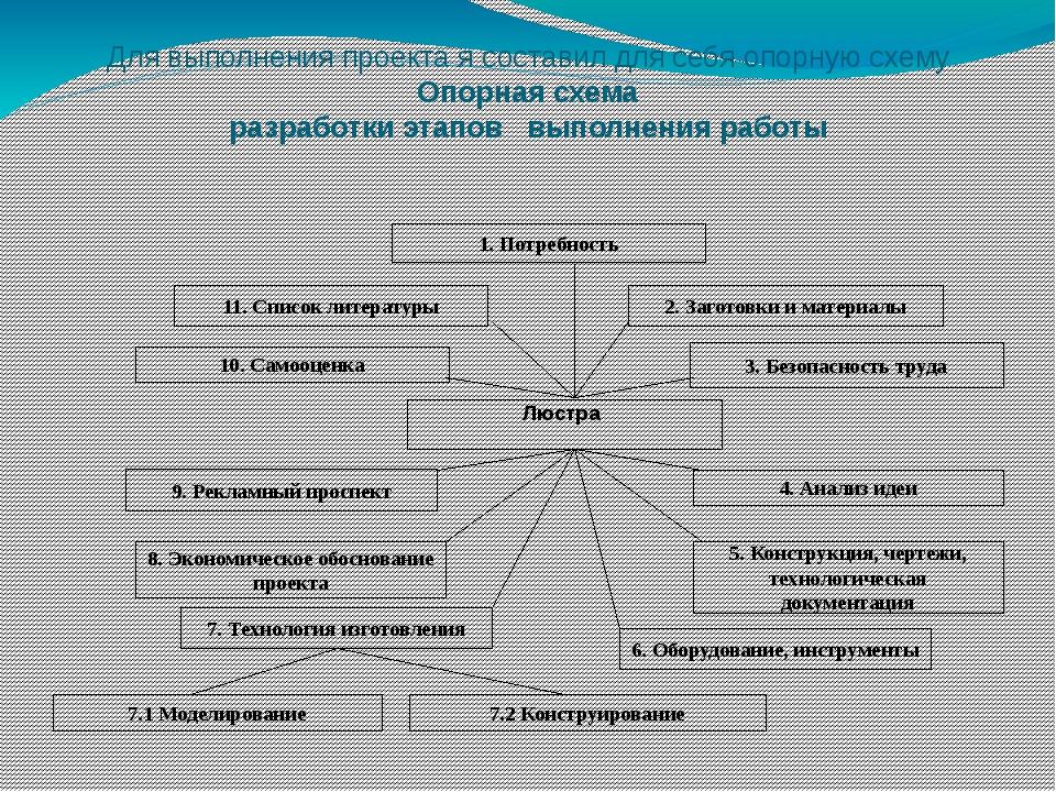 Для выполнения проекта я составил для себя опорную схему Опорная схема разраб...