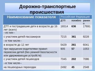 Дорожно-транспортные происшествия с участием детей (2015 год) Наименованиепок