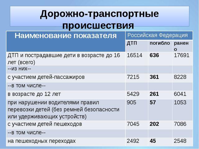 Дорожно-транспортные происшествия с участием детей (2015 год) Наименованиепок...