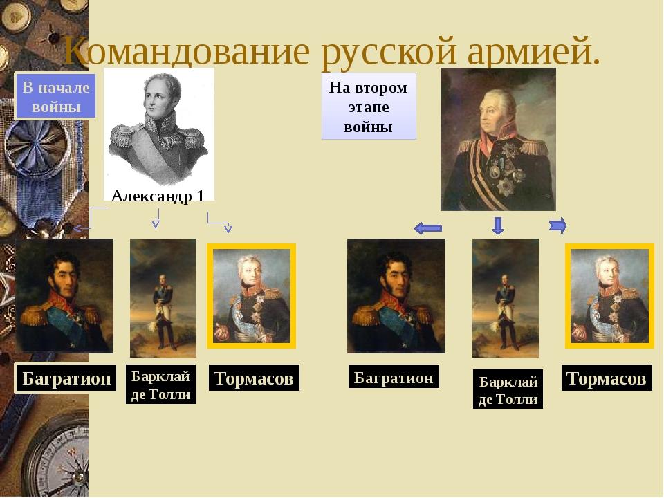 Командование русской армией. В начале войны Александр 1 Багратион Барклай де...