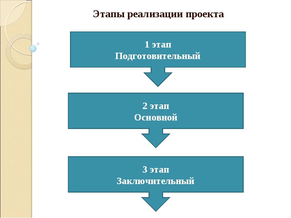 Этапы реализации проекта 1 этап Подготовительный 2 этап Основной 3 этап Заклю...