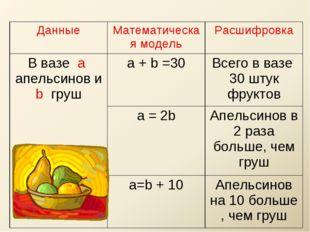 ДанныеМатематическая модельРасшифровка В вазе а апельсинов и b груша + b =