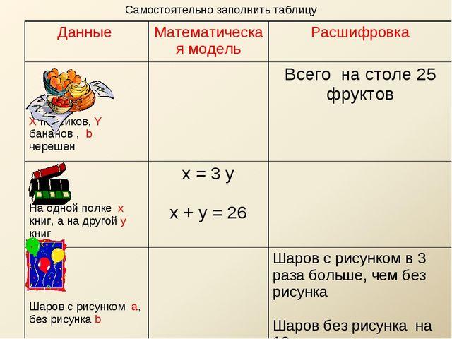 Самостоятельно заполнить таблицу Данные Математическая модельРасшифровка X...