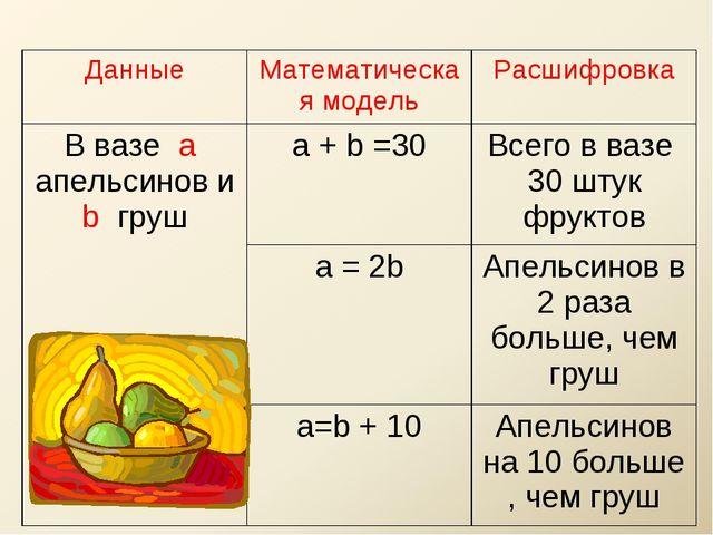 ДанныеМатематическая модельРасшифровка В вазе а апельсинов и b груша + b =...