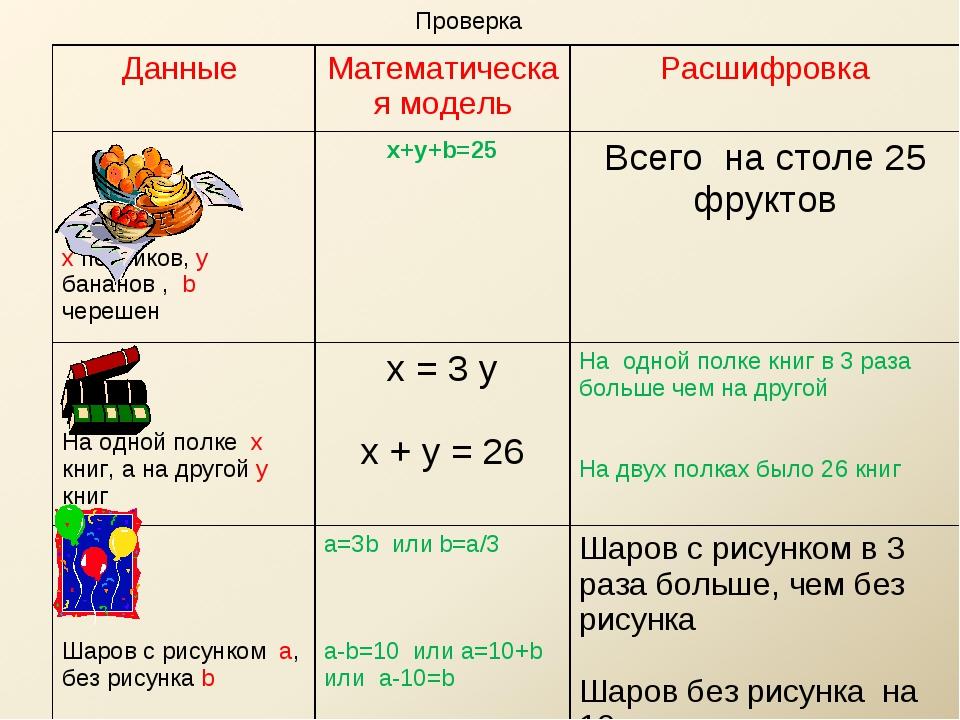 Проверка Данные Математическая модельРасшифровка x персиков, y бананов , b...